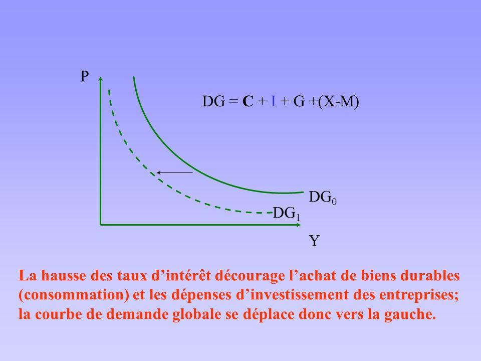 DG0Y. P. DG1. DG = C + I + G +(X-M) La hausse des taux d'intérêt décourage l'achat de biens durables.