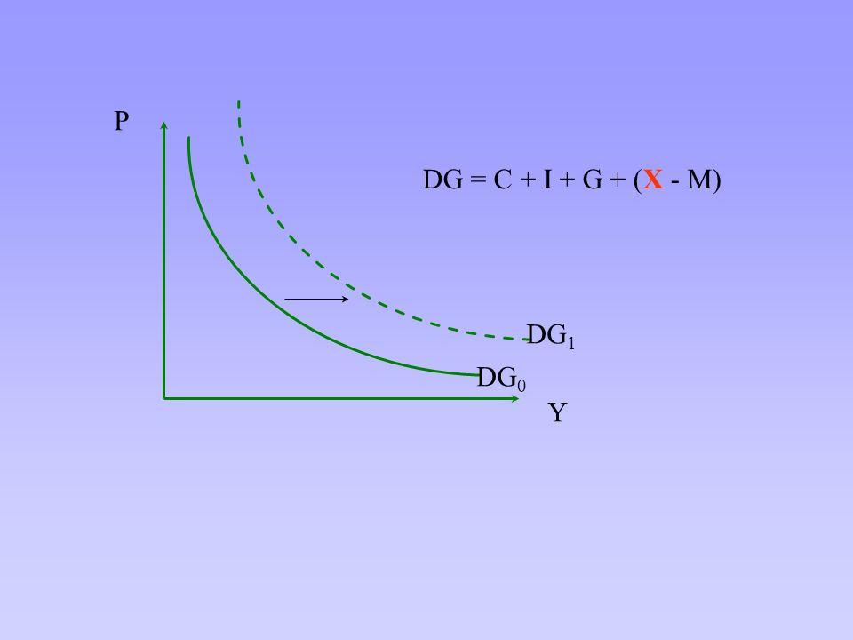 Y P DG0 DG1 DG = C + I + G + (X - M)