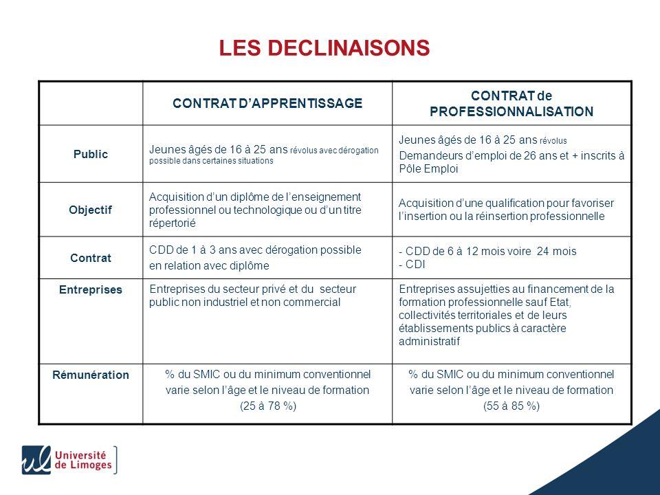 CONTRAT D'APPRENTISSAGE CONTRAT de PROFESSIONNALISATION