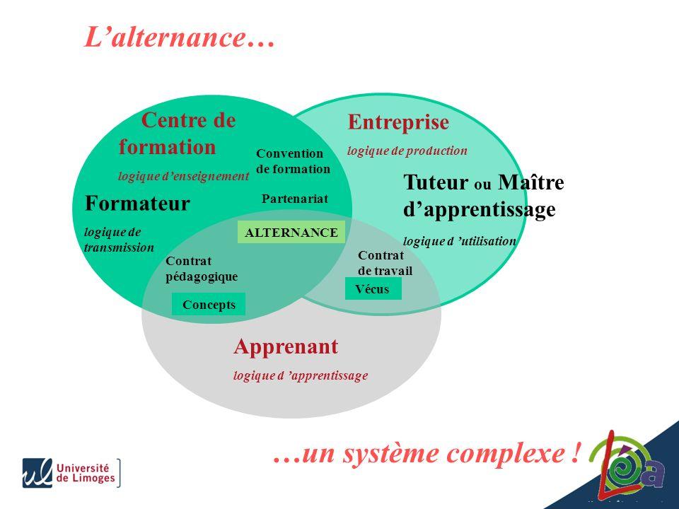 L'alternance… …un système complexe ! Centre de formation Entreprise