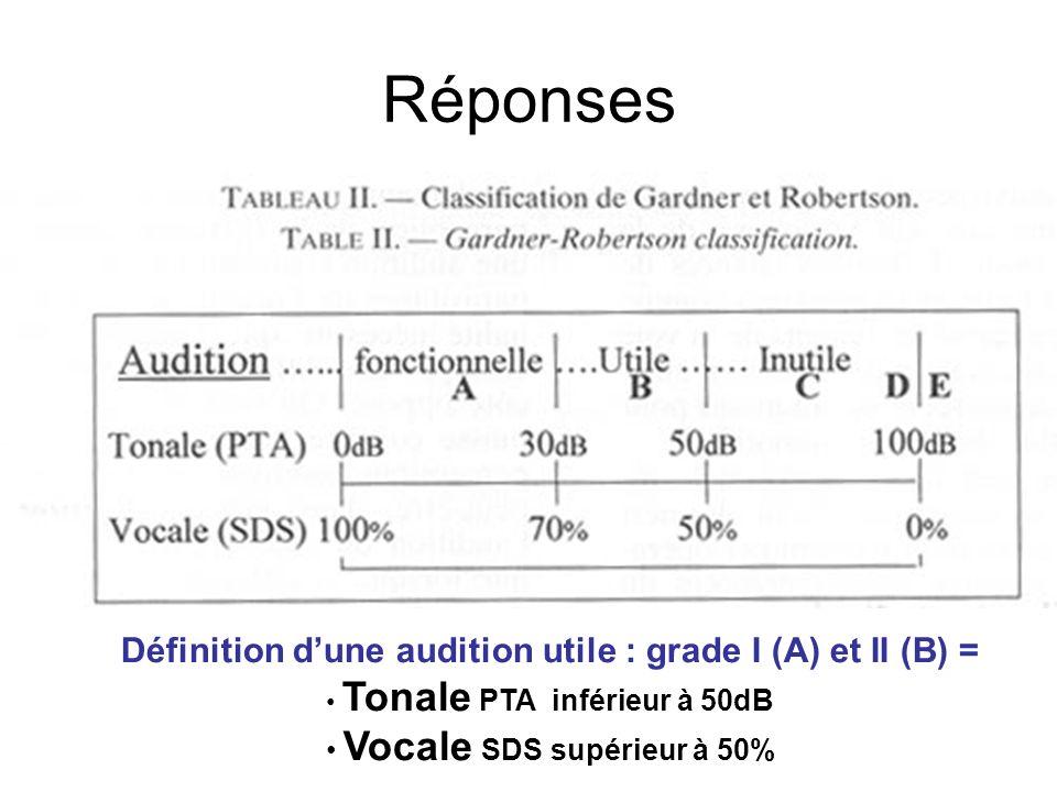 Réponses Définition d'une audition utile : grade I (A) et II (B) =