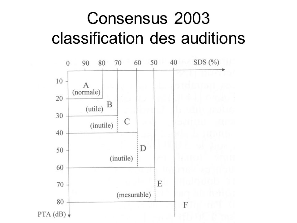 Consensus 2003 classification des auditions