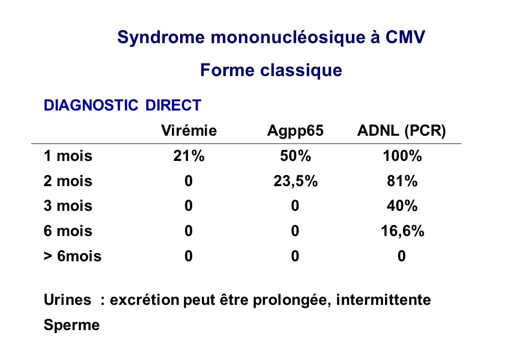 Syndrome mononucléosique à CMV
