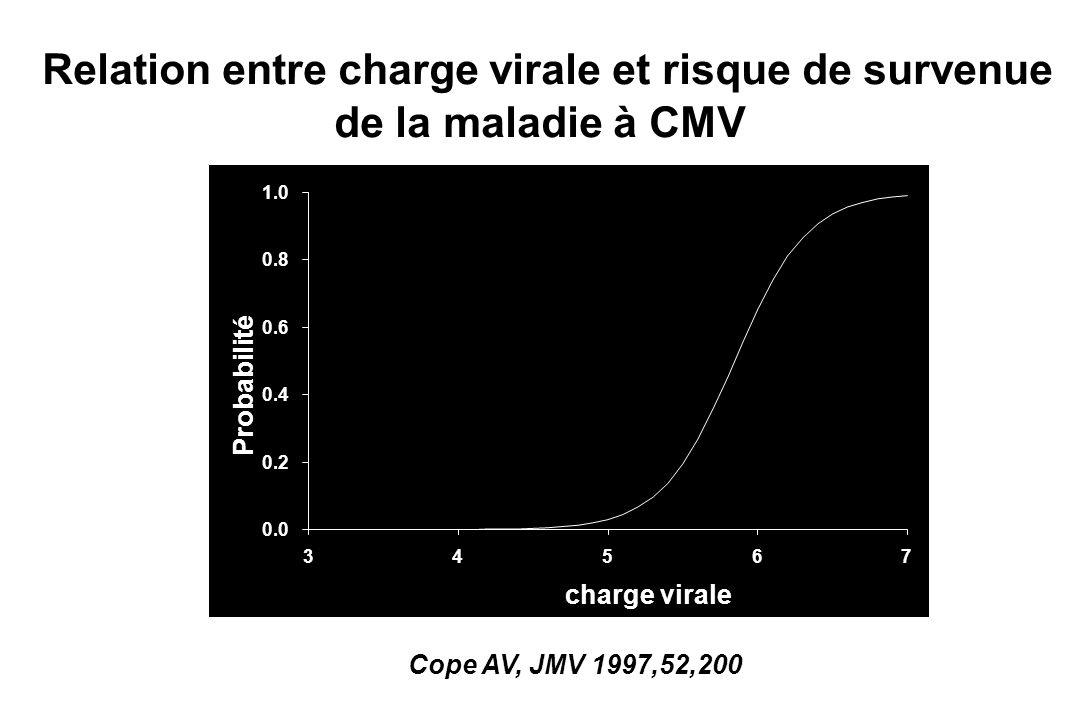 Relation entre charge virale et risque de survenue
