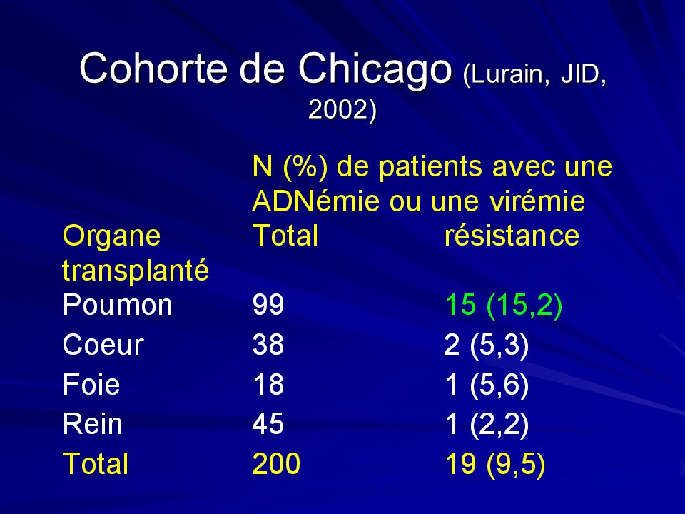 Cohorte de Chicago (Lurain, JID, 2002)
