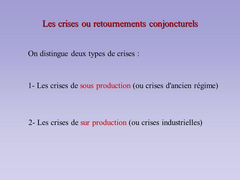 Les crises ou retournements conjoncturels