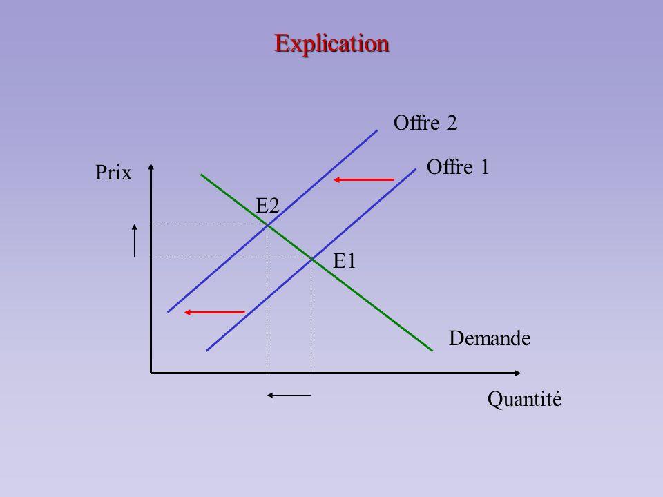 Explication E2 Offre 2 E1 Demande Offre 1 Prix Quantité