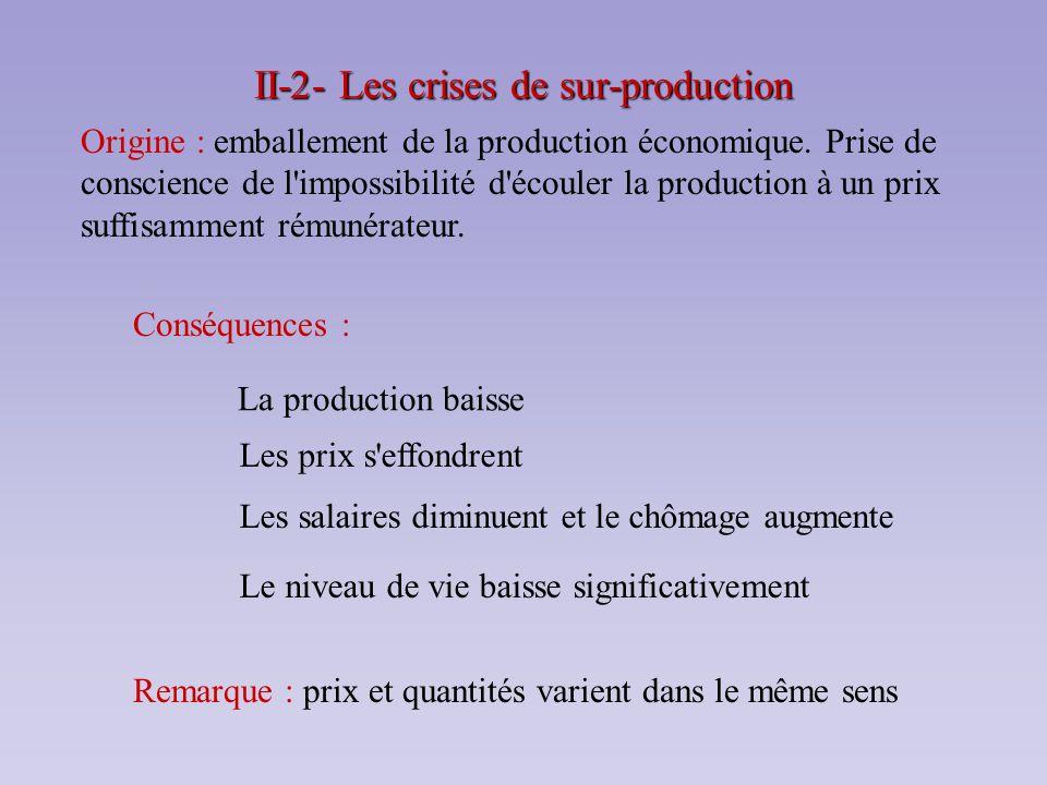 II-2- Les crises de sur-production