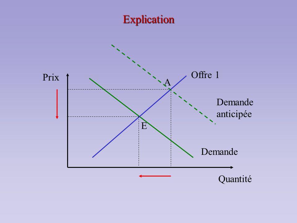 Explication Offre 1 Prix Quantité A Demande anticipée E Demande