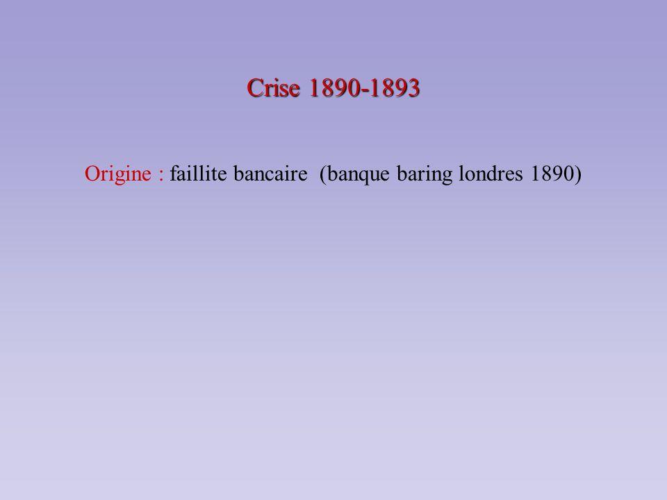 Crise 1890-1893 Origine : faillite bancaire (banque baring londres 1890)