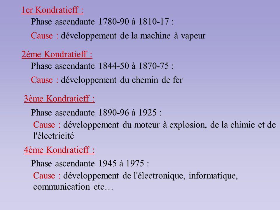 1er Kondratieff :Phase ascendante 1780-90 à 1810-17 : Cause : développement de la machine à vapeur.
