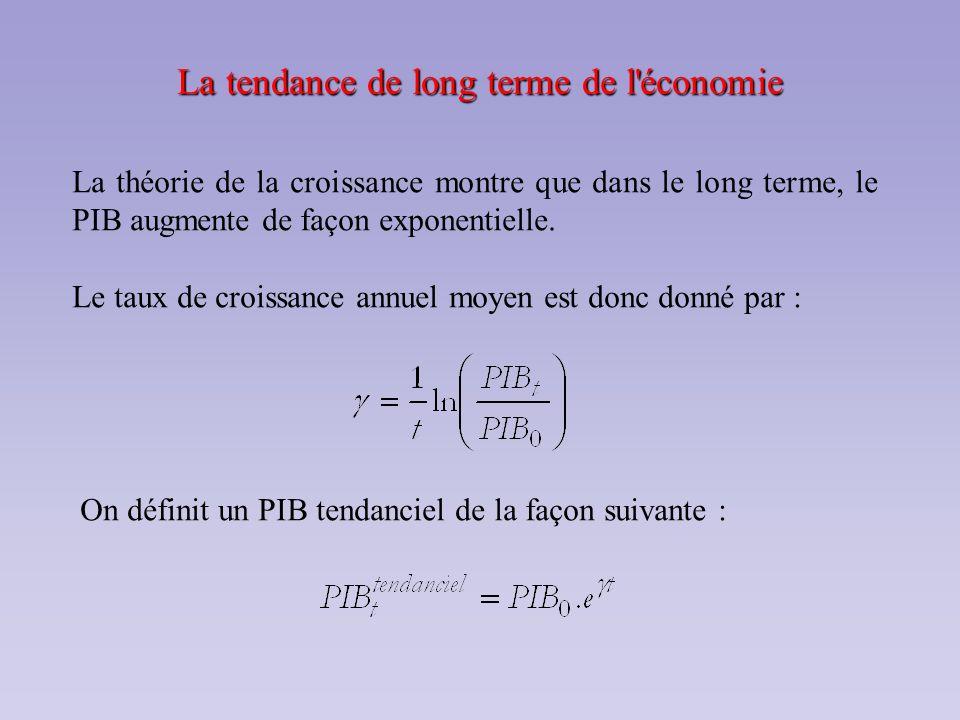 La tendance de long terme de l économie