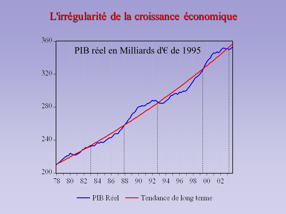 L irrégularité de la croissance économique