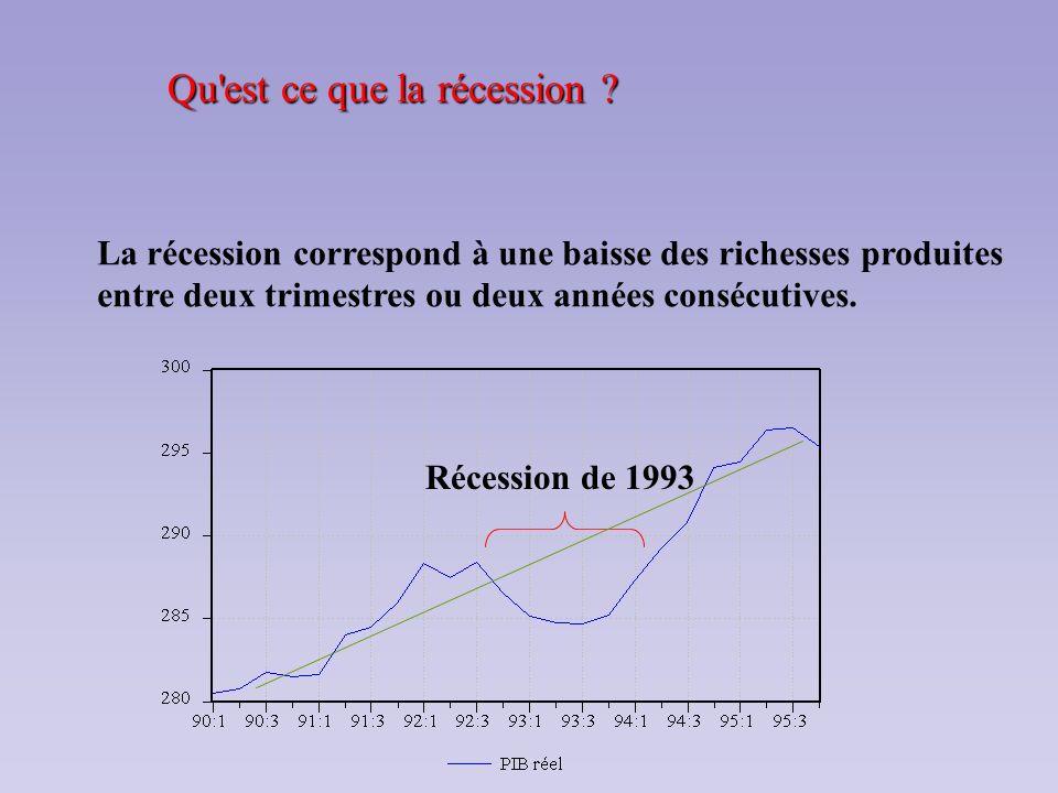 Qu est ce que la récession