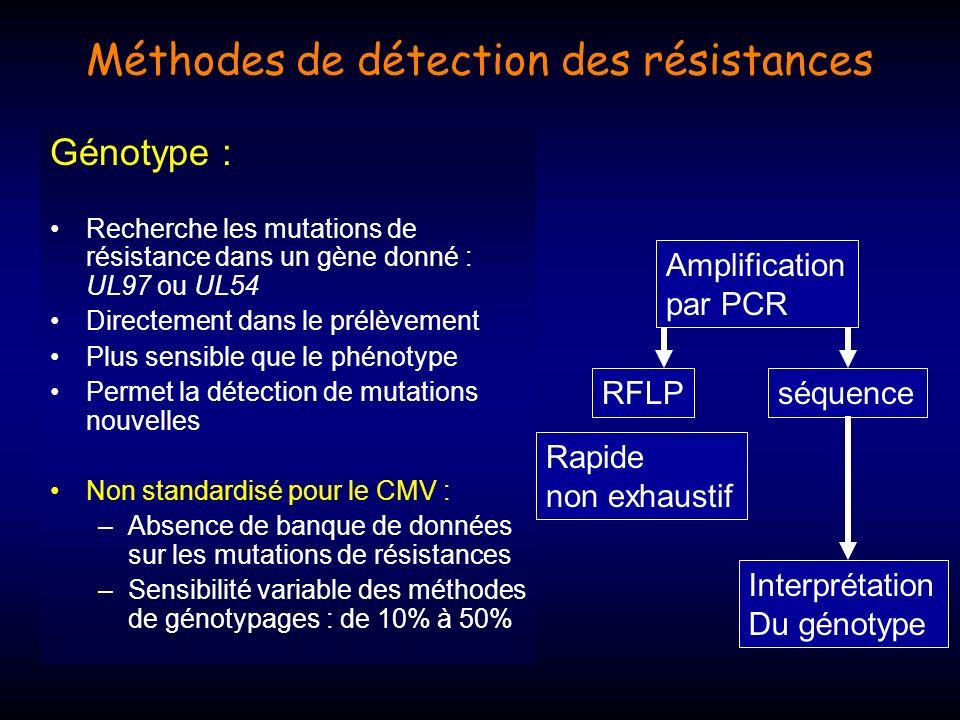 Méthodes de détection des résistances