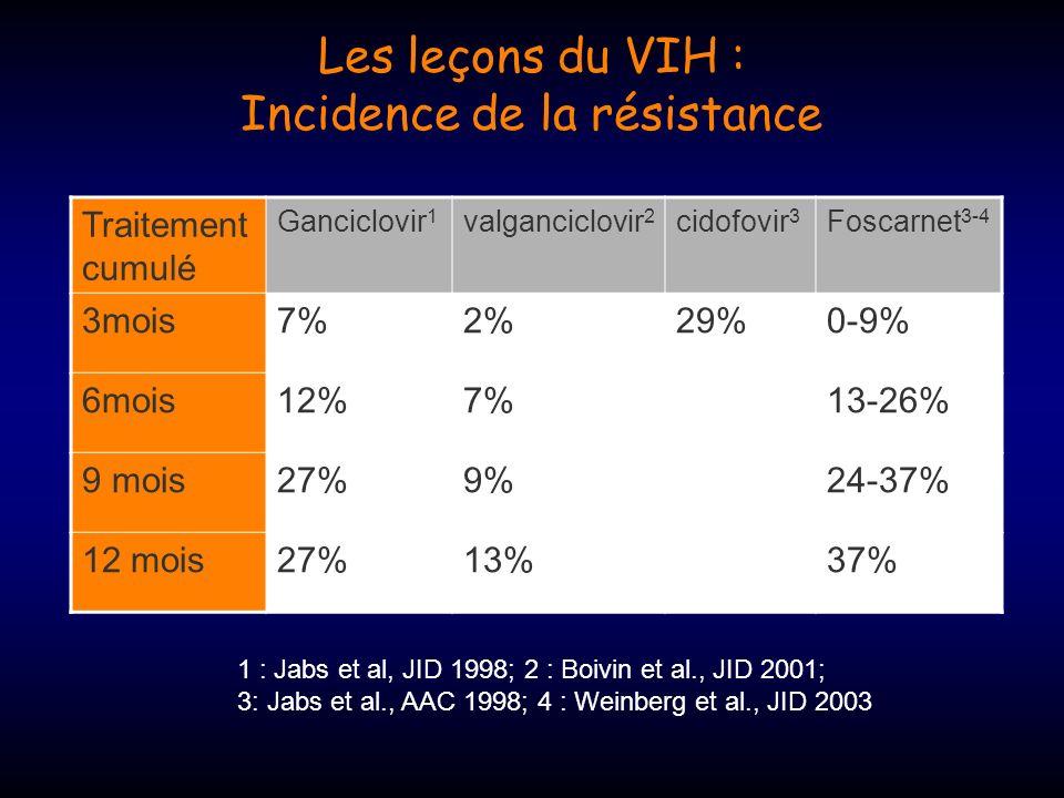 Les leçons du VIH : Incidence de la résistance
