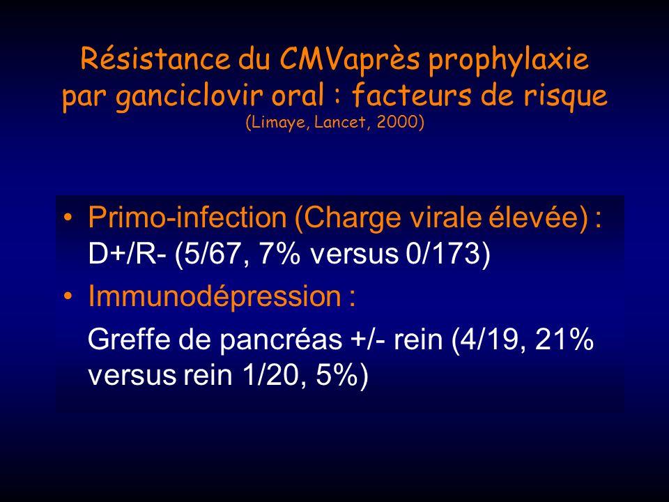 Résistance du CMVaprès prophylaxie par ganciclovir oral : facteurs de risque (Limaye, Lancet, 2000)