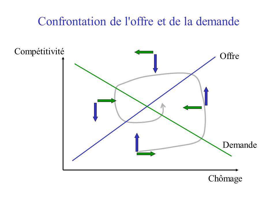 Confrontation de l offre et de la demande