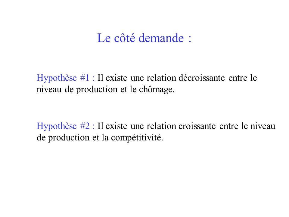 Le côté demande :Hypothèse #1 : Il existe une relation décroissante entre le niveau de production et le chômage.