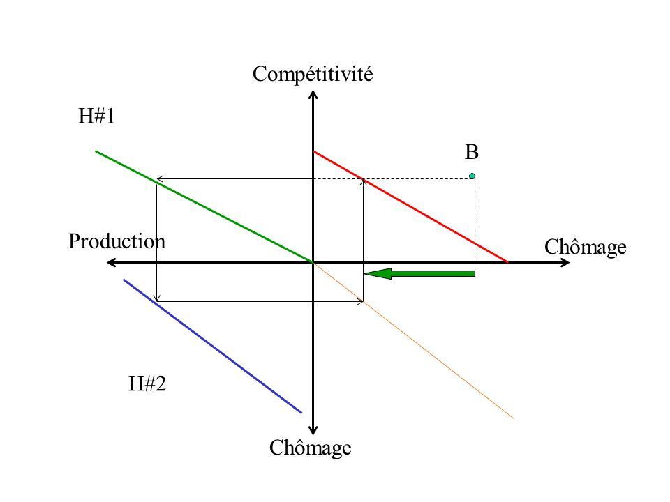 Chômage Compétitivité Production H#1 H#2 B