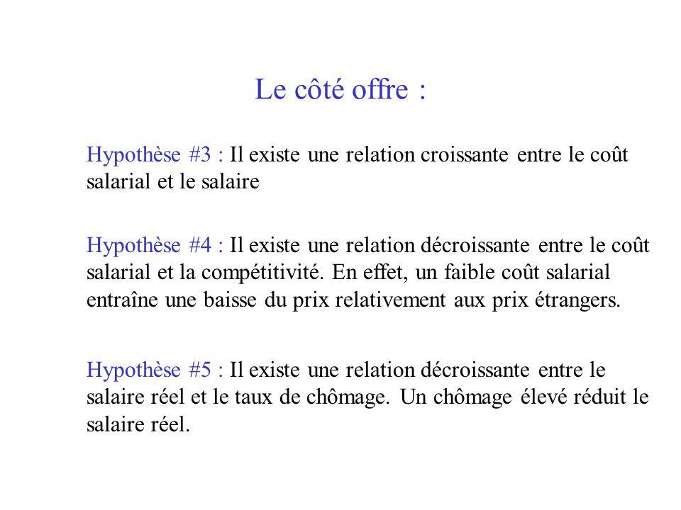 Le côté offre :Hypothèse #3 : Il existe une relation croissante entre le coût salarial et le salaire.
