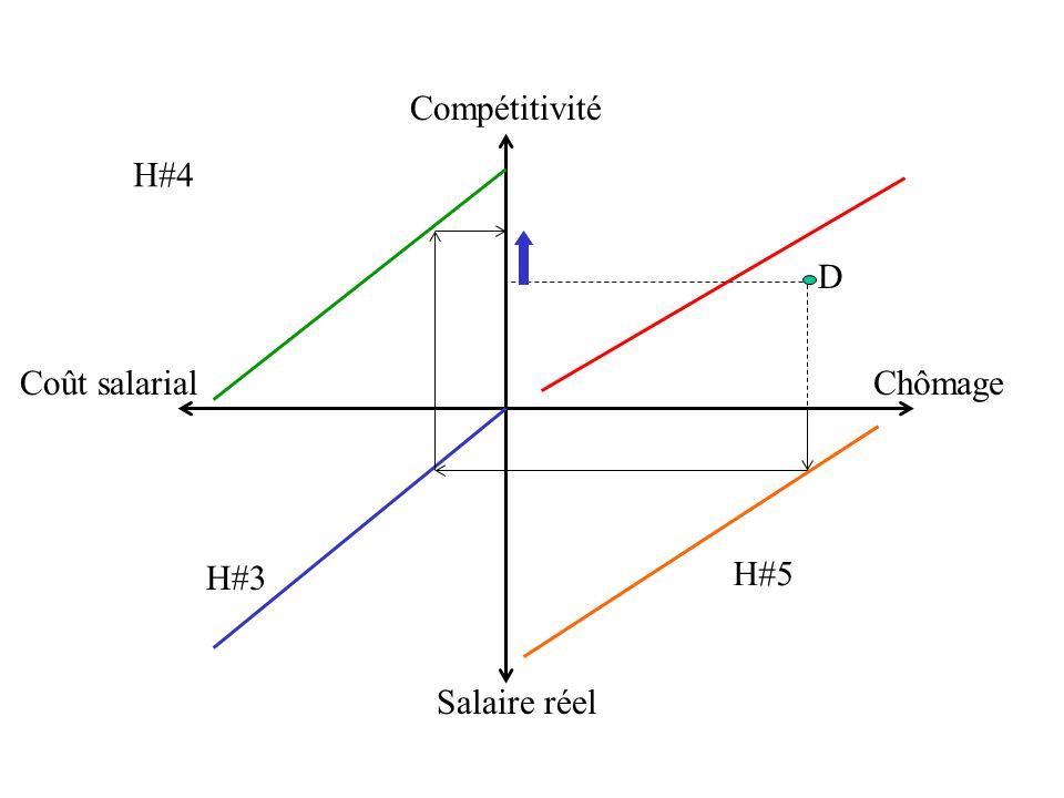 Salaire réel Compétitivité Coût salarial Chômage H#4 H#3 H#5 D