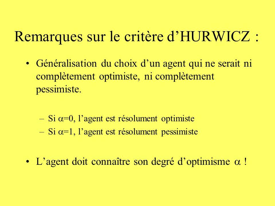 Remarques sur le critère d'HURWICZ :
