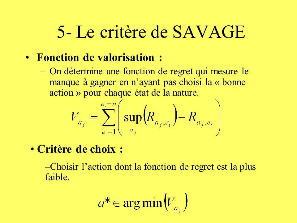 5- Le critère de SAVAGE Fonction de valorisation : Critère de choix :