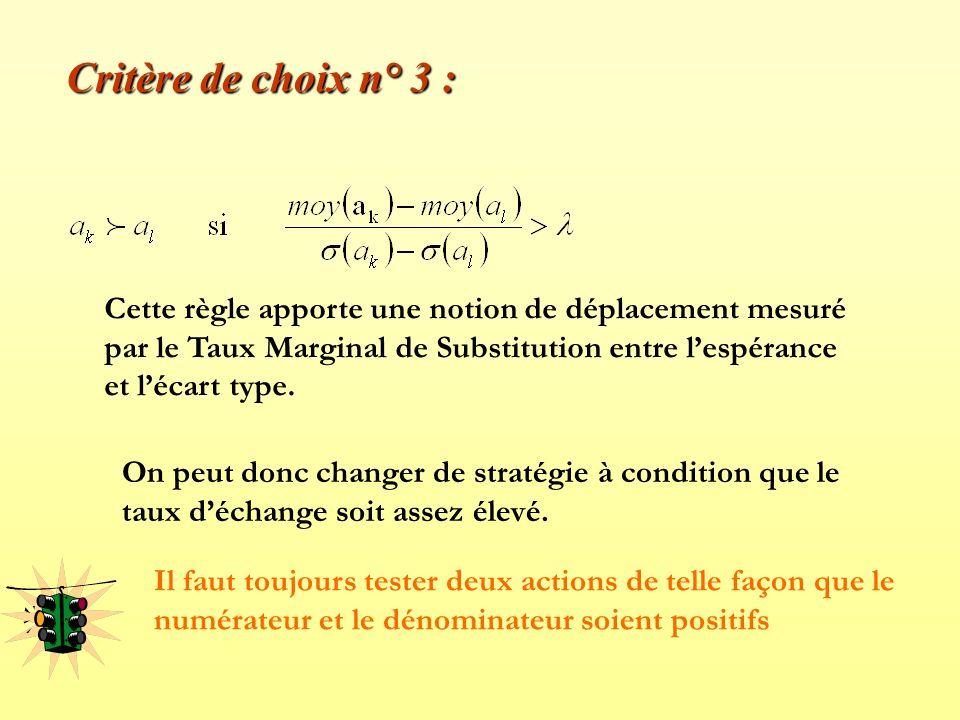 Critère de choix n° 3 : Cette règle apporte une notion de déplacement mesuré par le Taux Marginal de Substitution entre l'espérance et l'écart type.