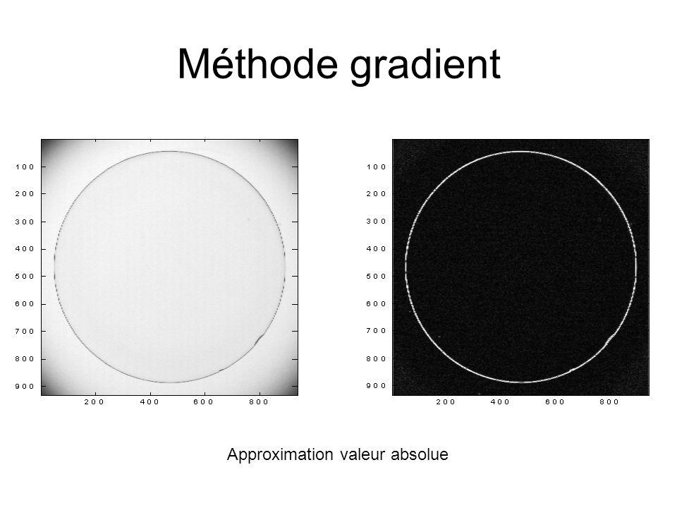 Méthode gradient Approximation valeur absolue