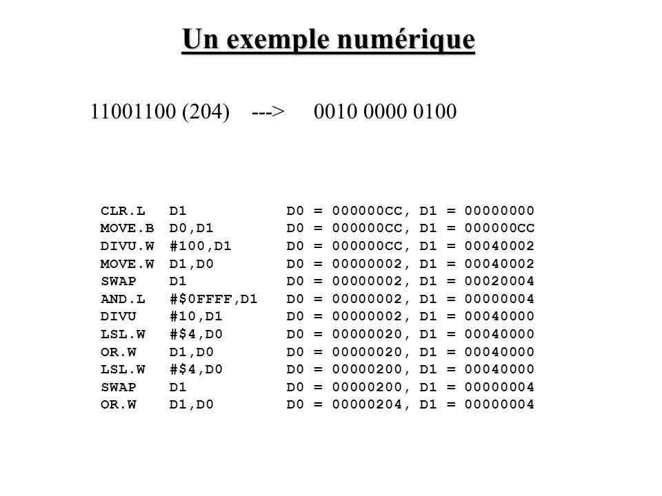 Un exemple numérique 11001100 (204) ---> 0010 0000 0100