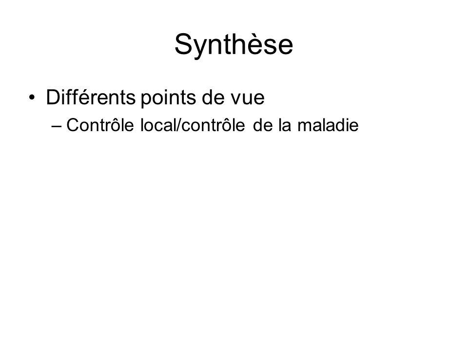 Synthèse Différents points de vue