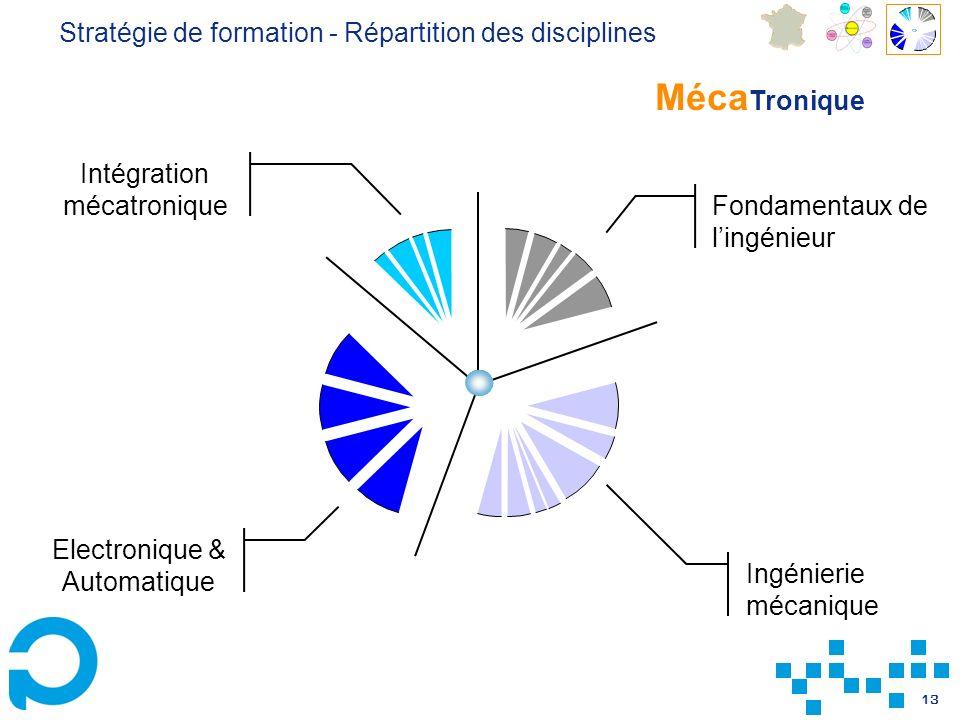 MécaTronique Stratégie de formation - Répartition des disciplines