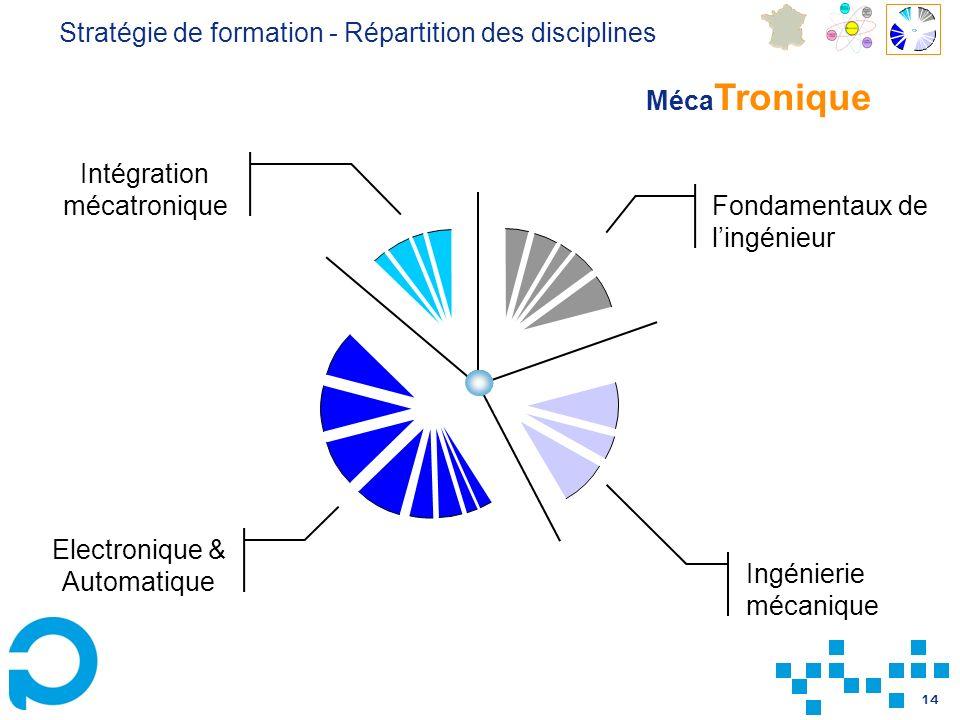 Stratégie de formation - Répartition des disciplines
