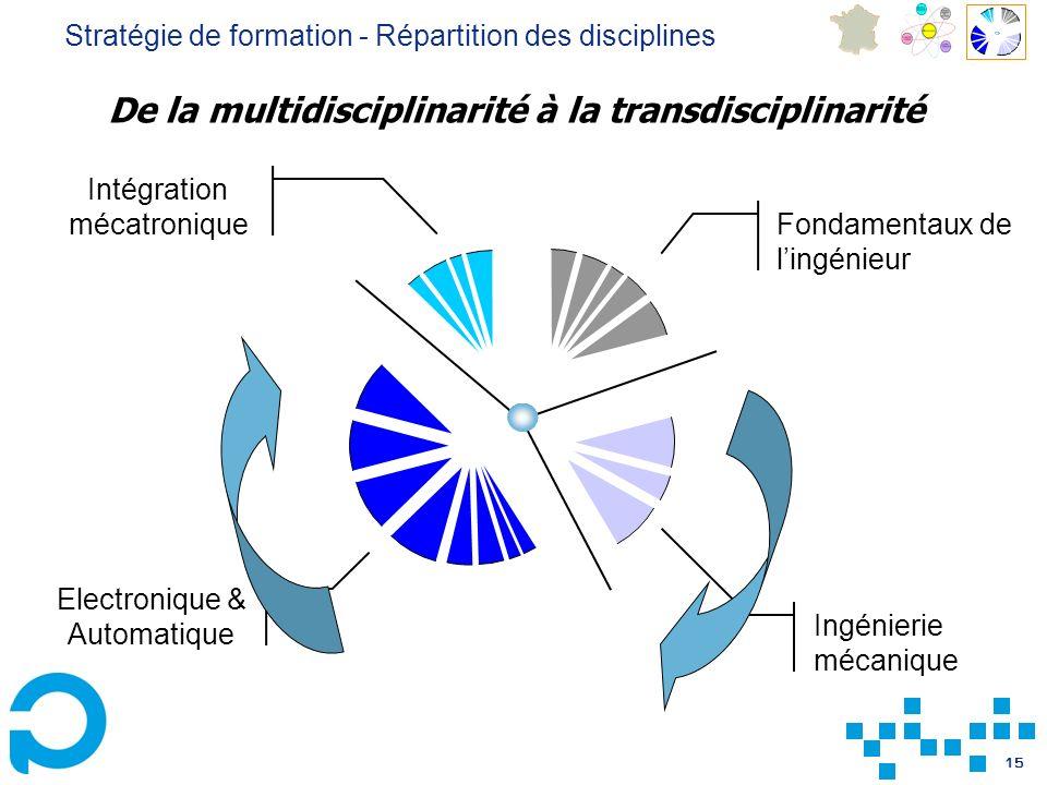 De la multidisciplinarité à la transdisciplinarité