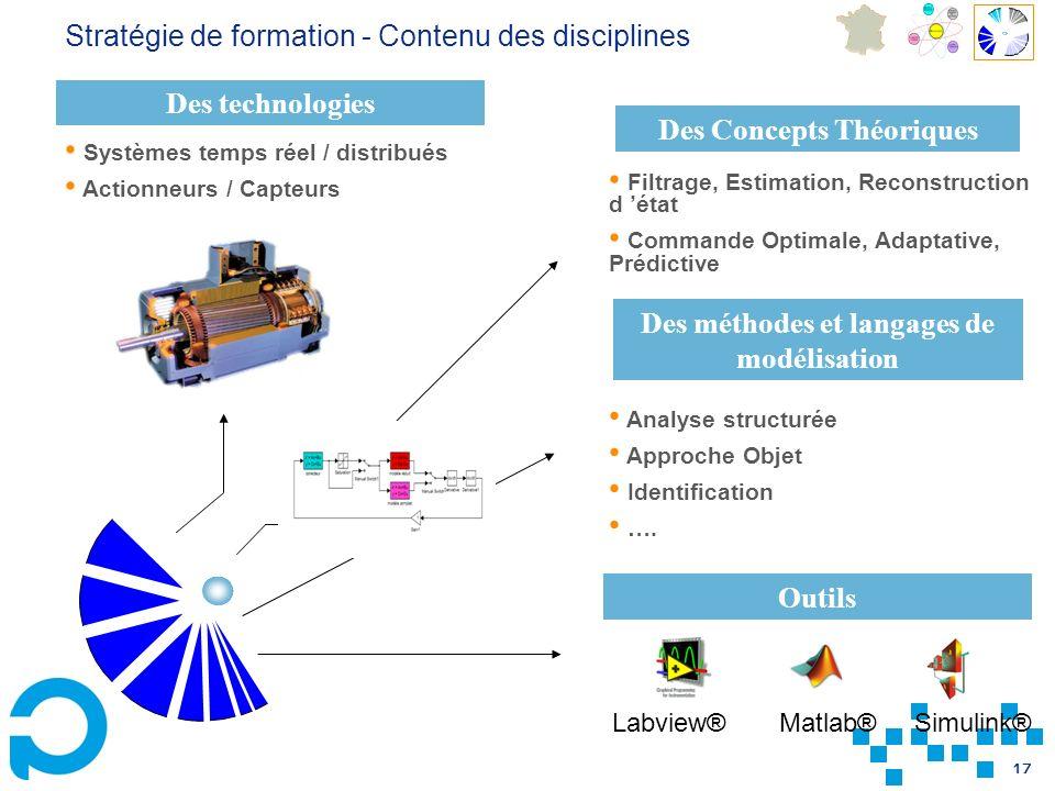 Des Concepts Théoriques Des méthodes et langages de modélisation