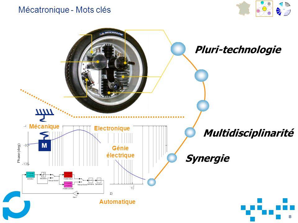 Pluri-technologie Multidisciplinarité Synergie