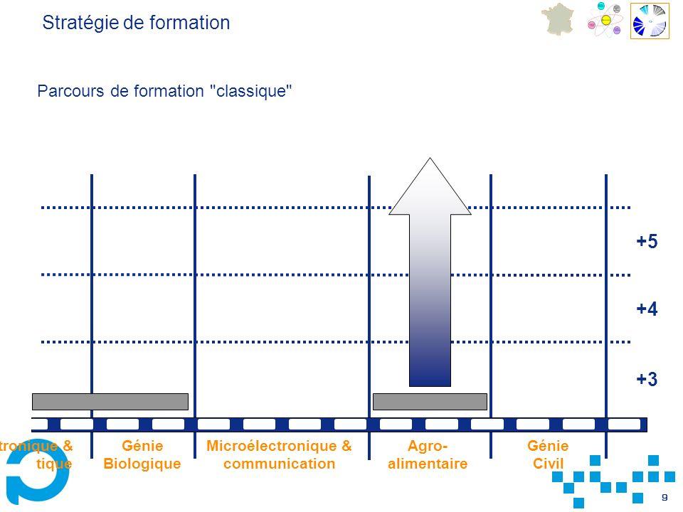 Microélectronique & communication
