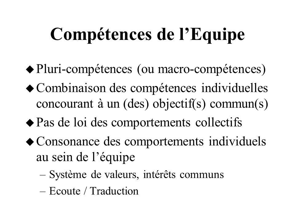 Compétences de l'Equipe
