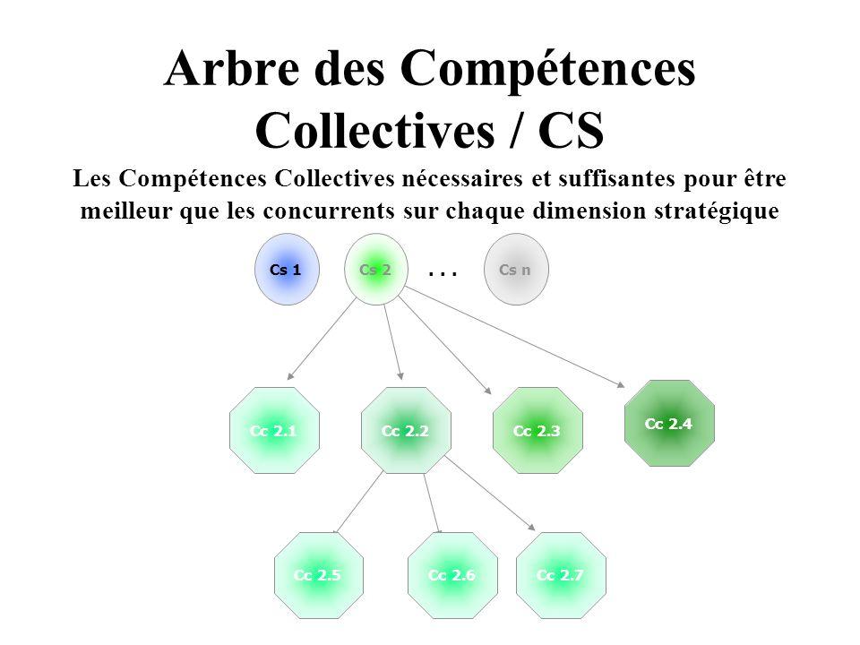 Arbre des Compétences Collectives / CS