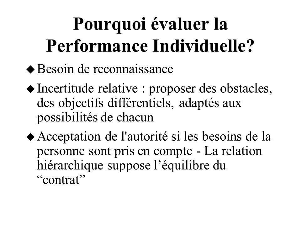 Pourquoi évaluer la Performance Individuelle