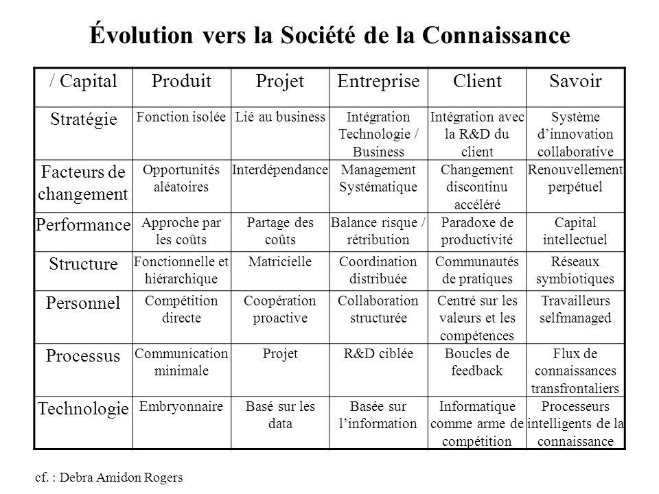 Évolution vers la Société de la Connaissance