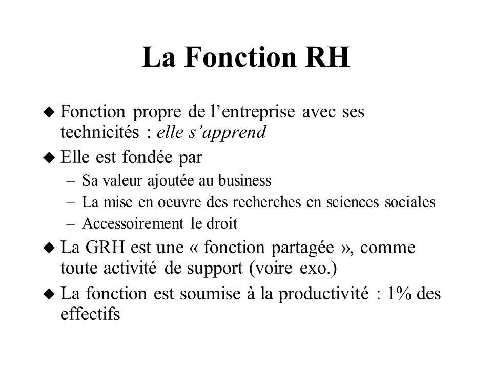 La Fonction RH Fonction propre de l'entreprise avec ses technicités : elle s'apprend. Elle est fondée par.