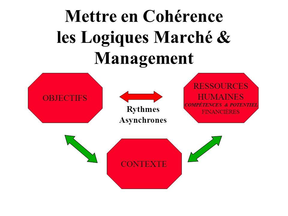 Mettre en Cohérence les Logiques Marché & Management