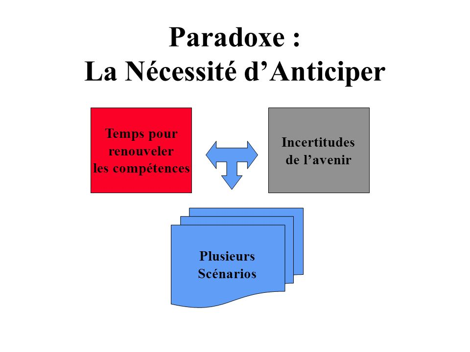 Paradoxe : La Nécessité d'Anticiper