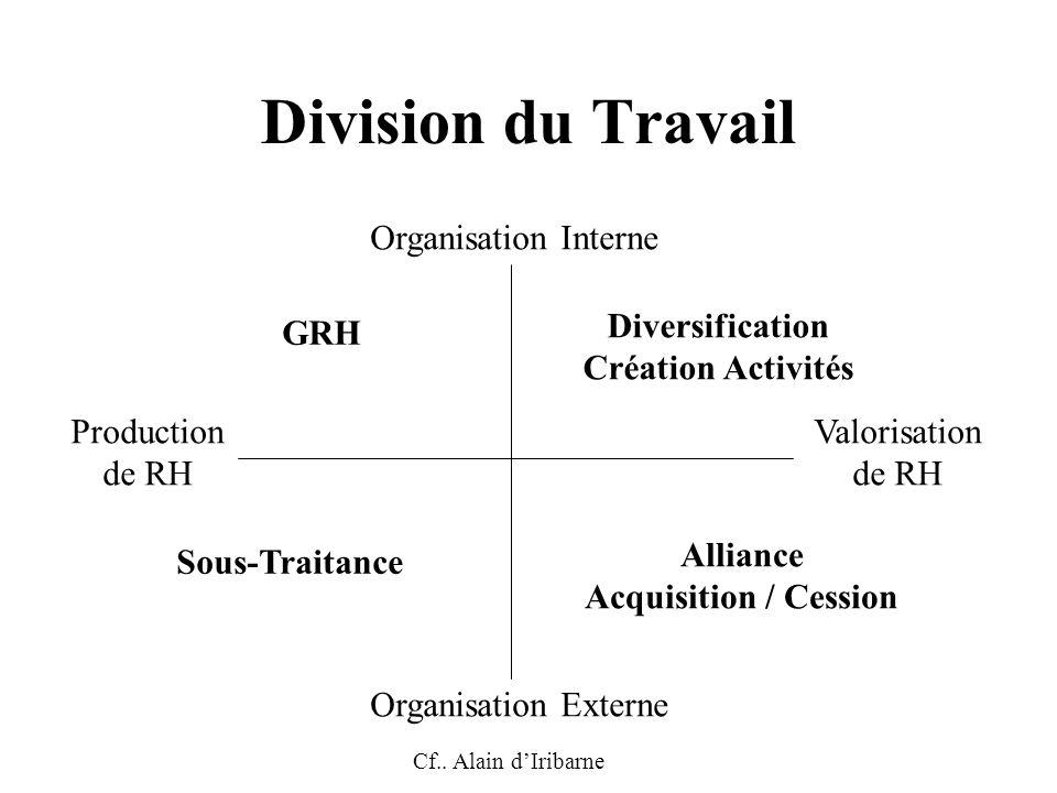 Division du Travail Organisation Interne Diversification