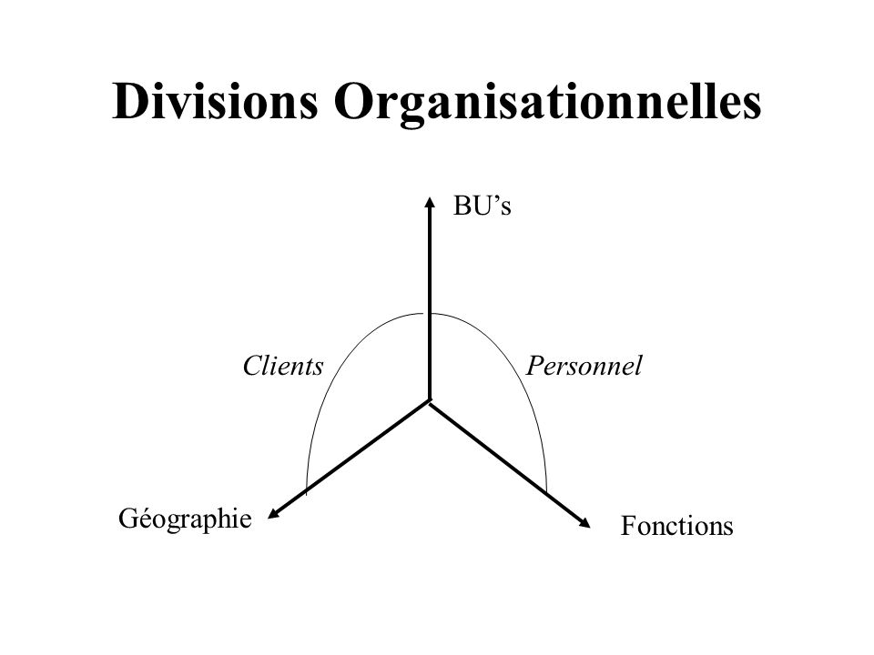 Divisions Organisationnelles