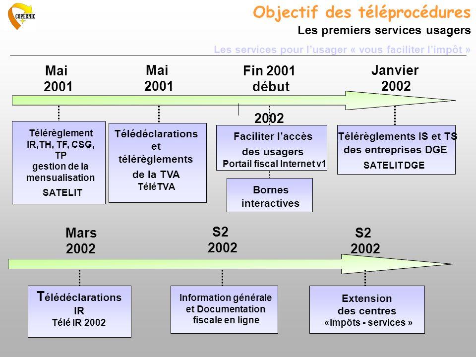 Objectif des téléprocédures Les premiers services usagers Les services pour l'usager « vous faciliter l'impôt »