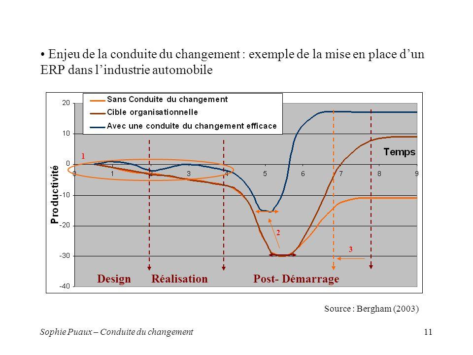 Enjeu de la conduite du changement : exemple de la mise en place d'un ERP dans l'industrie automobile