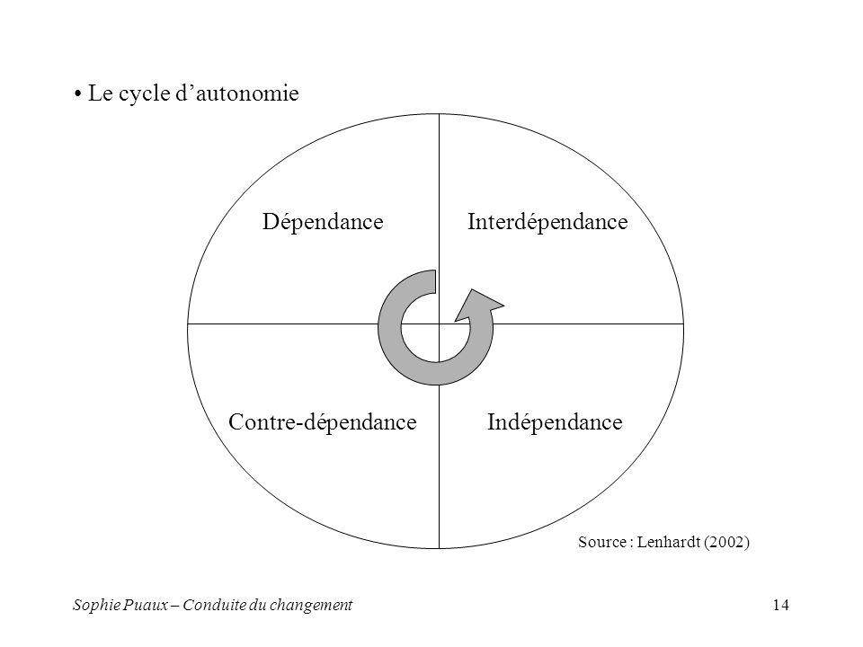 Le cycle d'autonomie Dépendance Contre-dépendance Interdépendance